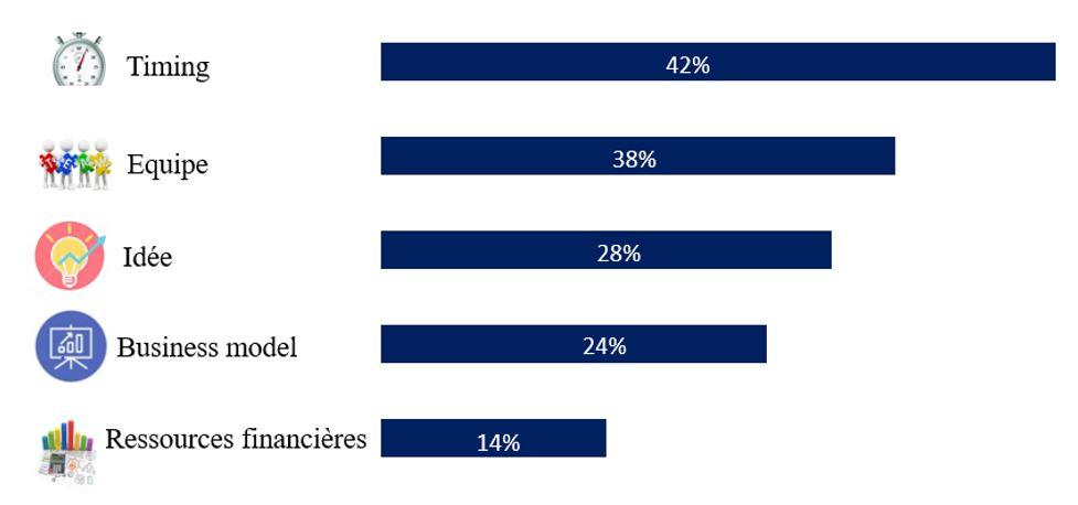 Facteurs des entreprises à succès